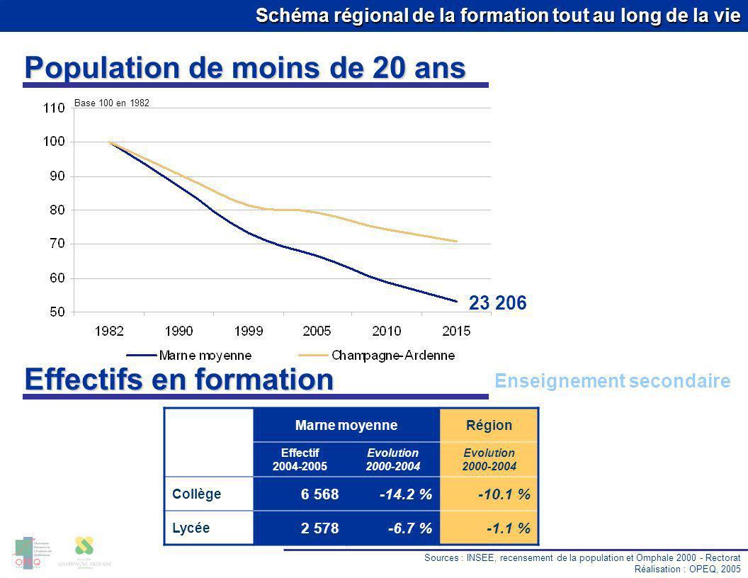 Schéma régional de la formation tout au long de la vie Population de moins de 20 ans Sources : INSEE, recensement de la population et Omphale 2000 - R