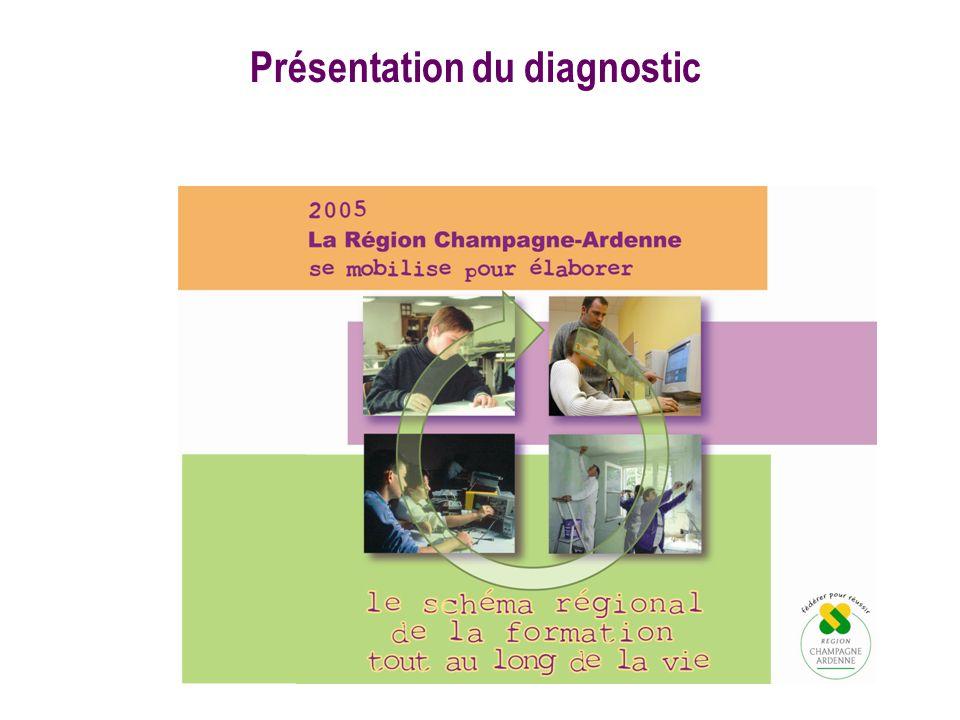 Présentation du diagnostic