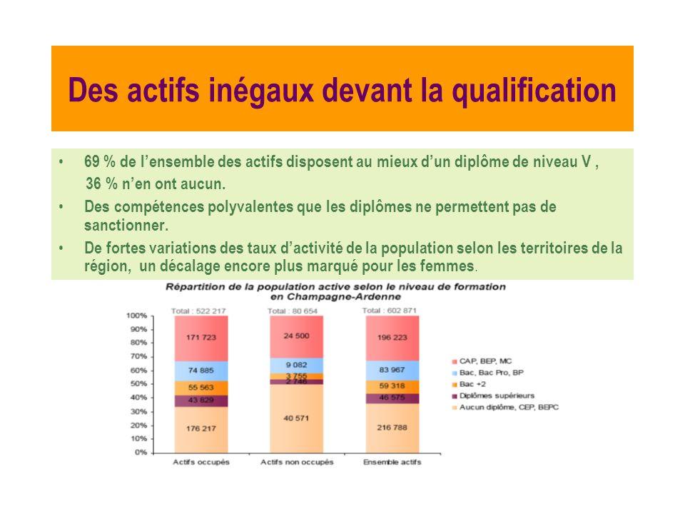 Des actifs inégaux devant la qualification 69 % de lensemble des actifs disposent au mieux dun diplôme de niveau V, 36 % nen ont aucun. Des compétence