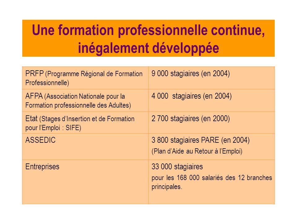 Une formation professionnelle continue, inégalement développée PRFP (Programme Régional de Formation Professionnelle) 9 000 stagiaires (en 2004) AFPA (Association Nationale pour la Formation professionnelle des Adultes) 4 000 stagiaires (en 2004) Etat (Stages dInsertion et de Formation pour lEmploi : SIFE) 2 700 stagiaires (en 2000) ASSEDIC3 800 stagiaires PARE (en 2004) (Plan dAide au Retour à lEmploi) Entreprises33 000 stagiaires pour les 168 000 salariés des 12 branches principales.