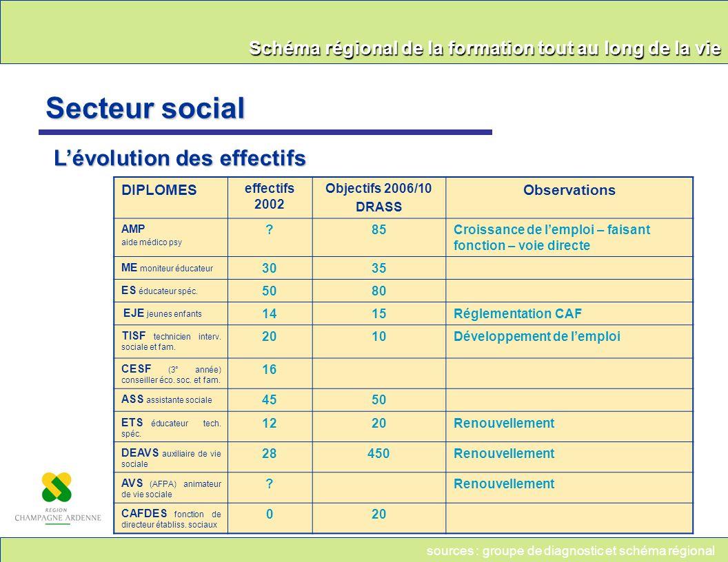 Schéma régional de la formation tout au long de la vie Secteur social Lévolution des effectifs DIPLOMES effectifs 2002 Objectifs 2006/10 DRASS Observa