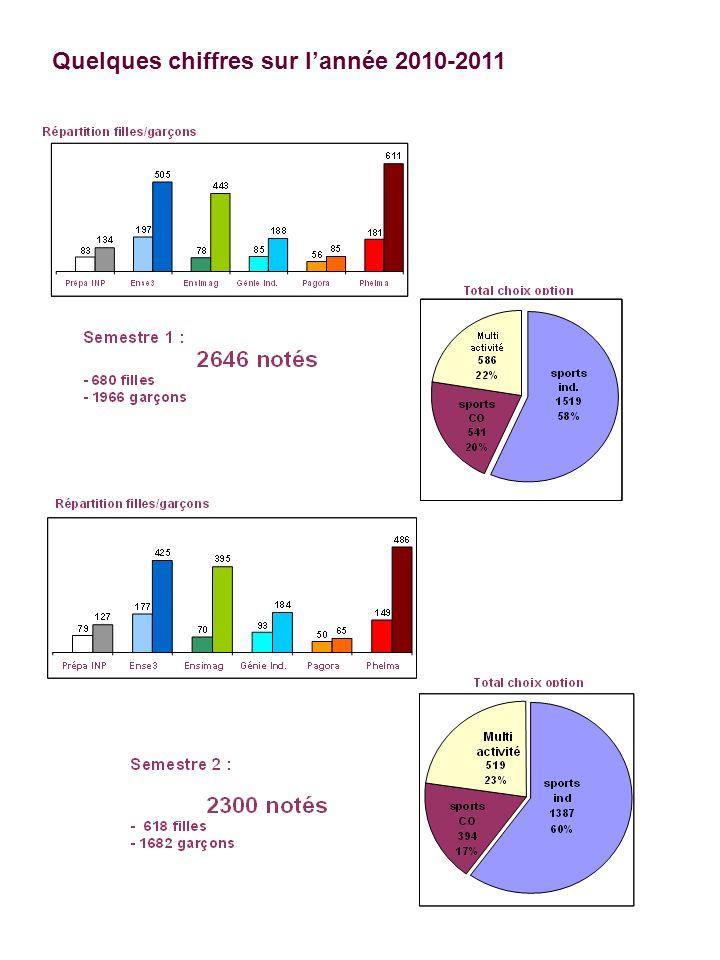 Quelques chiffres sur lannée 2010-2011