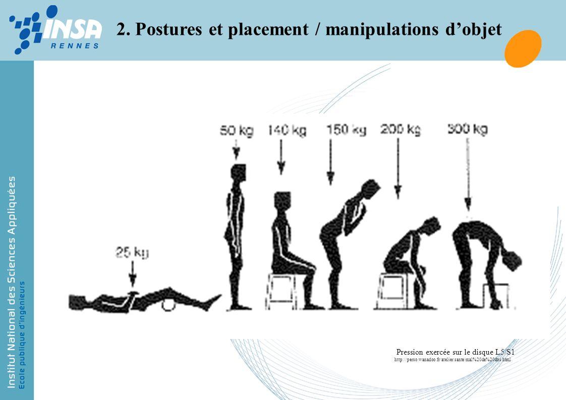 2. Postures et placement / manipulations dobjet Pression exercée sur le disque L5/S1 http://perso.wanadoo.fr/atelier.sante/mal%20de%20dos.html.apssap.