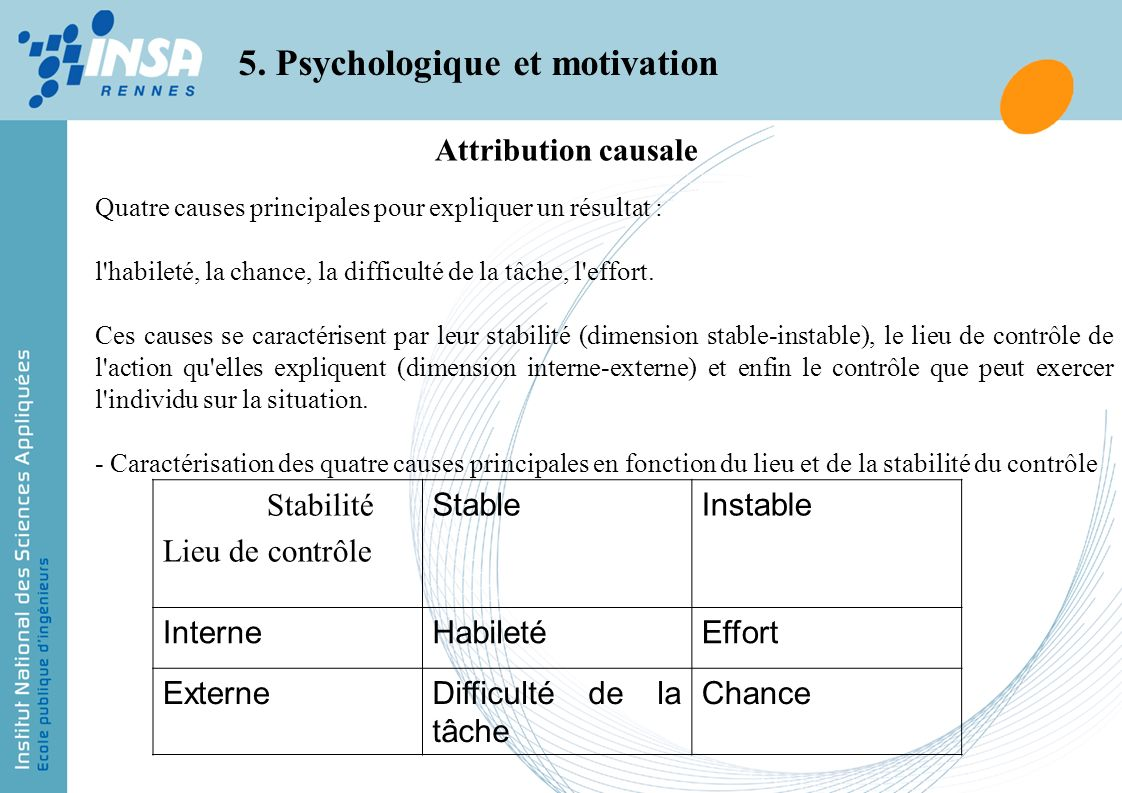 Attribution causale 5. Psychologique et motivation Quatre causes principales pour expliquer un résultat : l'habileté, la chance, la difficulté de la t