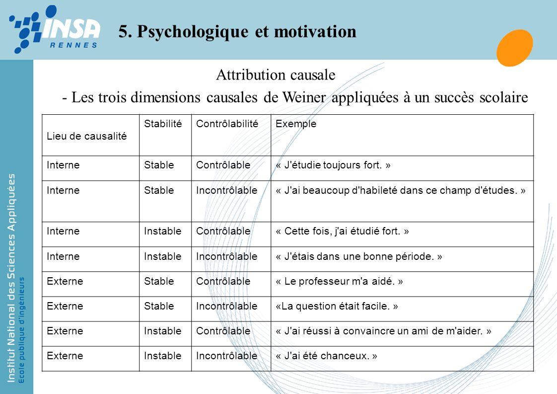 Attribution causale 5. Psychologique et motivation Les trois dimensions causales de Weiner appliquées à un succès scolaire Lieu de causalité Stabilité