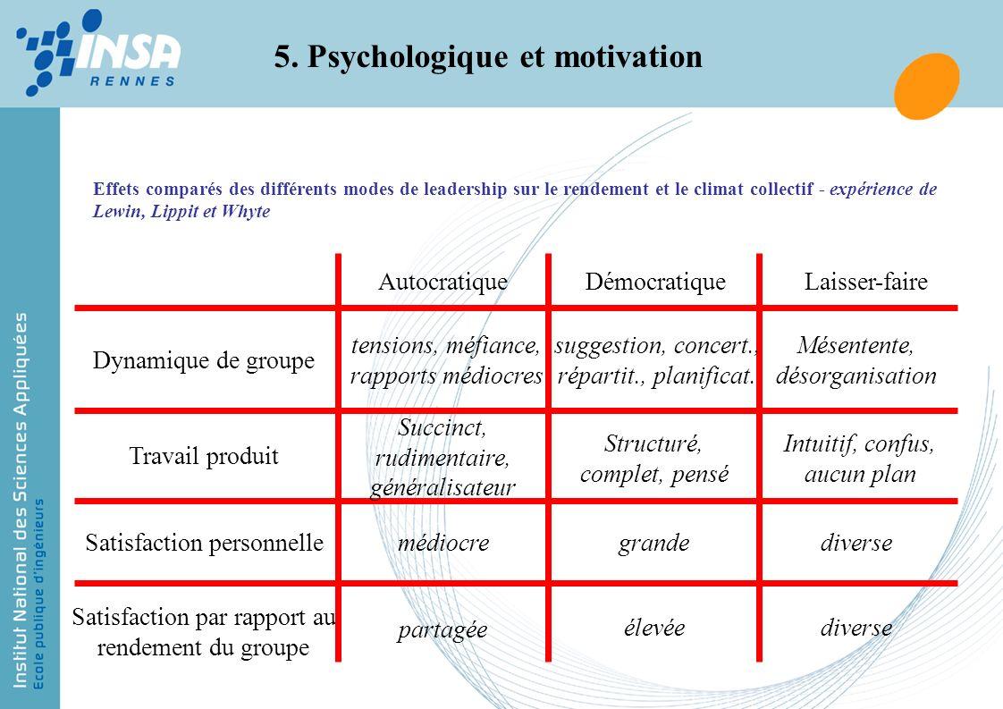 Effets comparés des différents modes de leadership sur le rendement et le climat collectif - expérience de Lewin, Lippit et Whyte 5. Psychologique et
