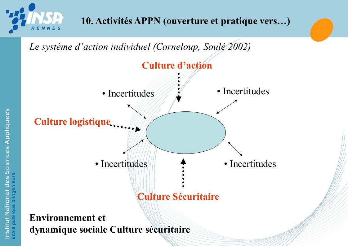 Environnement et dynamique sociale Culture sécuritaire Incertitudes Culture daction Culture logistique Culture Sécuritaire Le système daction individu
