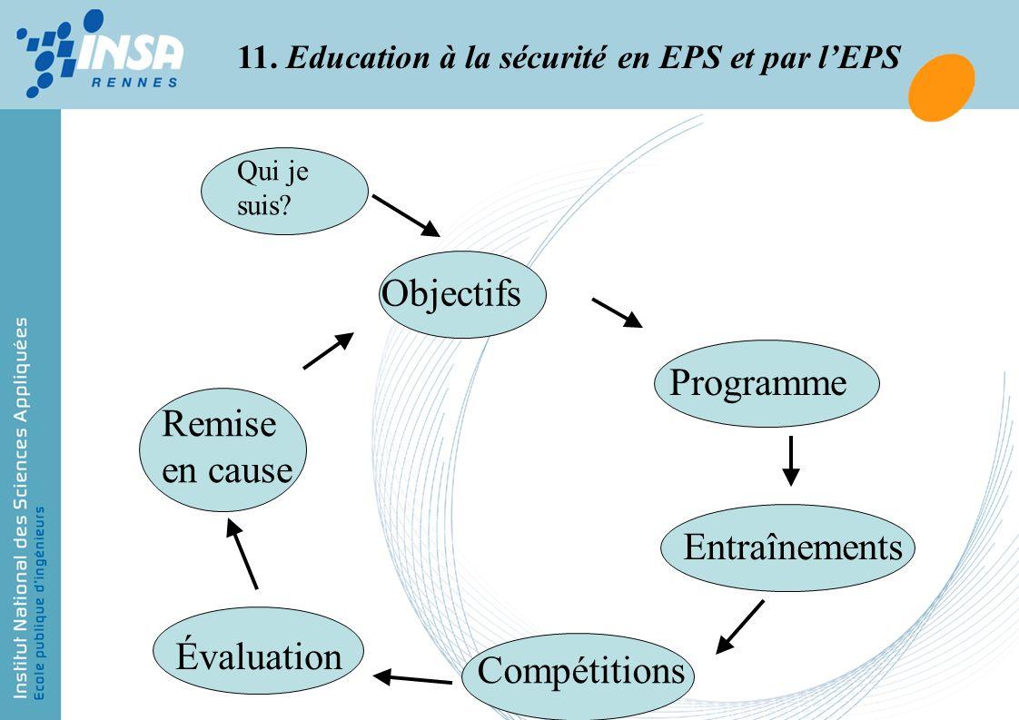 11. Education à la sécurité en EPS et par lEPS Objectifs Entraînements Compétitions Évaluation Programme Remise en cause Qui je suis?