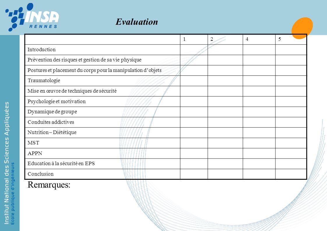 Evaluation 1245 Introduction Prévention des risques et gestion de sa vie physique Postures et placement du corps pour la manipulation dobjets Traumato