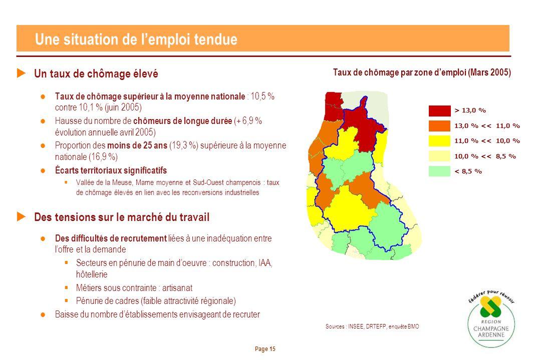 Page 15 Une situation de lemploi tendue Un taux de chômage élevé Taux de chômage supérieur à la moyenne nationale : 10,5 % contre 10,1 % (juin 2005) H