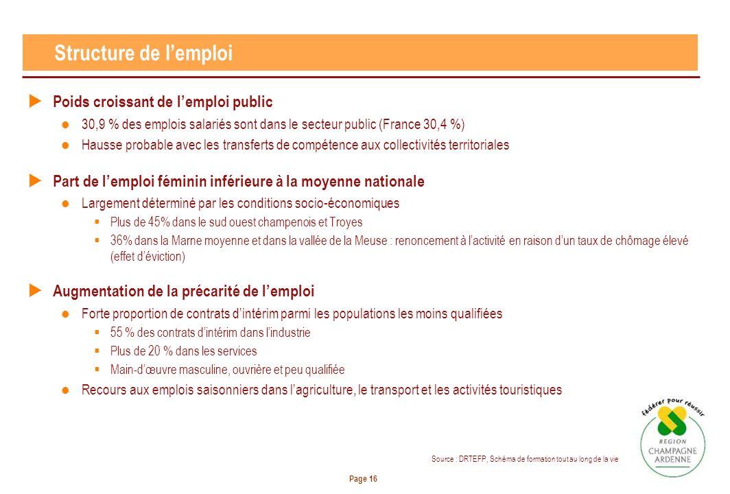 Page 16 Structure de lemploi Poids croissant de lemploi public 30,9 % des emplois salariés sont dans le secteur public (France 30,4 %) Hausse probable