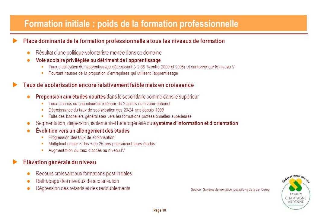 Page 18 Formation initiale : poids de la formation professionnelle Place dominante de la formation professionnelle à tous les niveaux de formation Rés