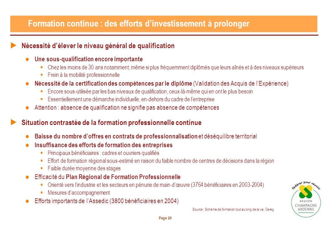 Page 20 Formation continue : des efforts dinvestissement à prolonger Nécessité délever le niveau général de qualification Une sous-qualification encor
