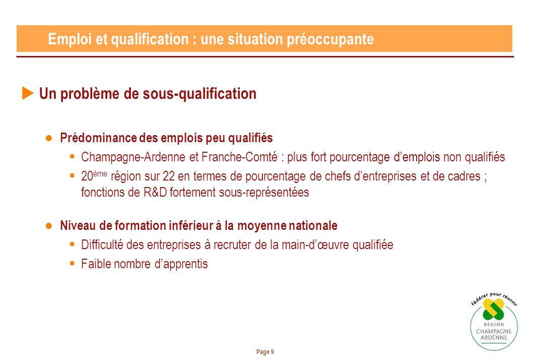 Page 9 Emploi et qualification : une situation préoccupante Un problème de sous-qualification Prédominance des emplois peu qualifiés Champagne-Ardenne