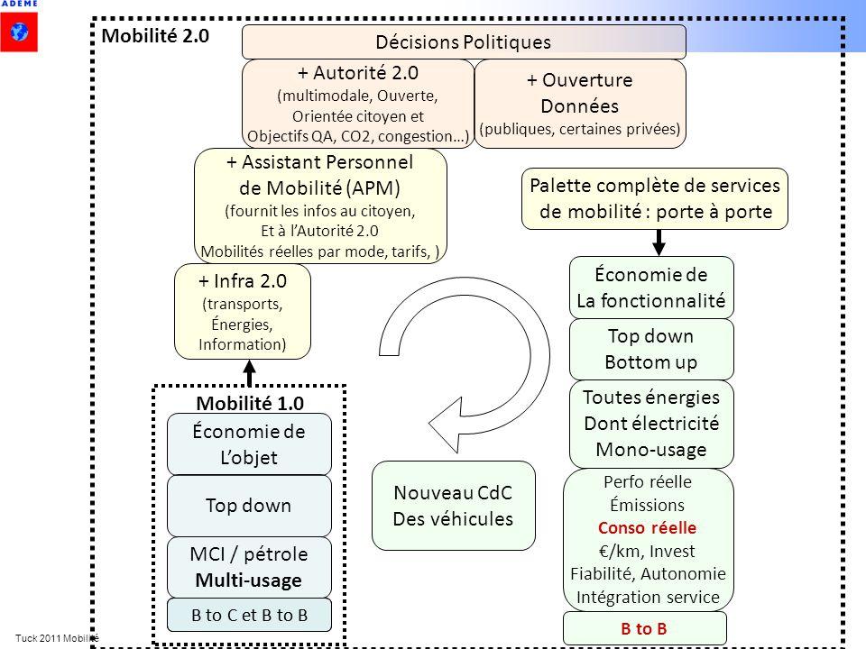 Tuck 2011 Mobilité Toutes énergies Dont électricité Mono-usage B to C et B to B Économie de La fonctionnalité Top down Bottom up B to B Perfo réelle É