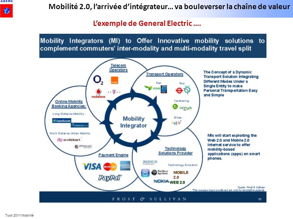 Tuck 2011 Mobilité Mobilité 2.0, larrivée dintégrateur… va bouleverser la chaîne de valeur Lexemple de General Electric ….