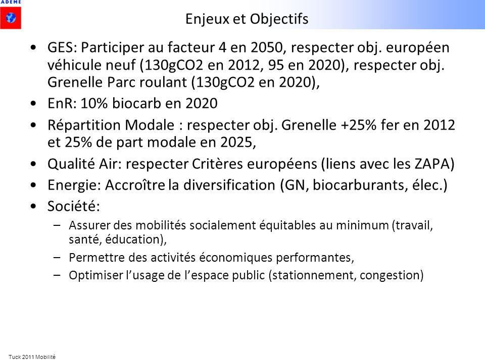 Tuck 2011 Mobilité Enjeux et Objectifs GES: Participer au facteur 4 en 2050, respecter obj. européen véhicule neuf (130gCO2 en 2012, 95 en 2020), resp