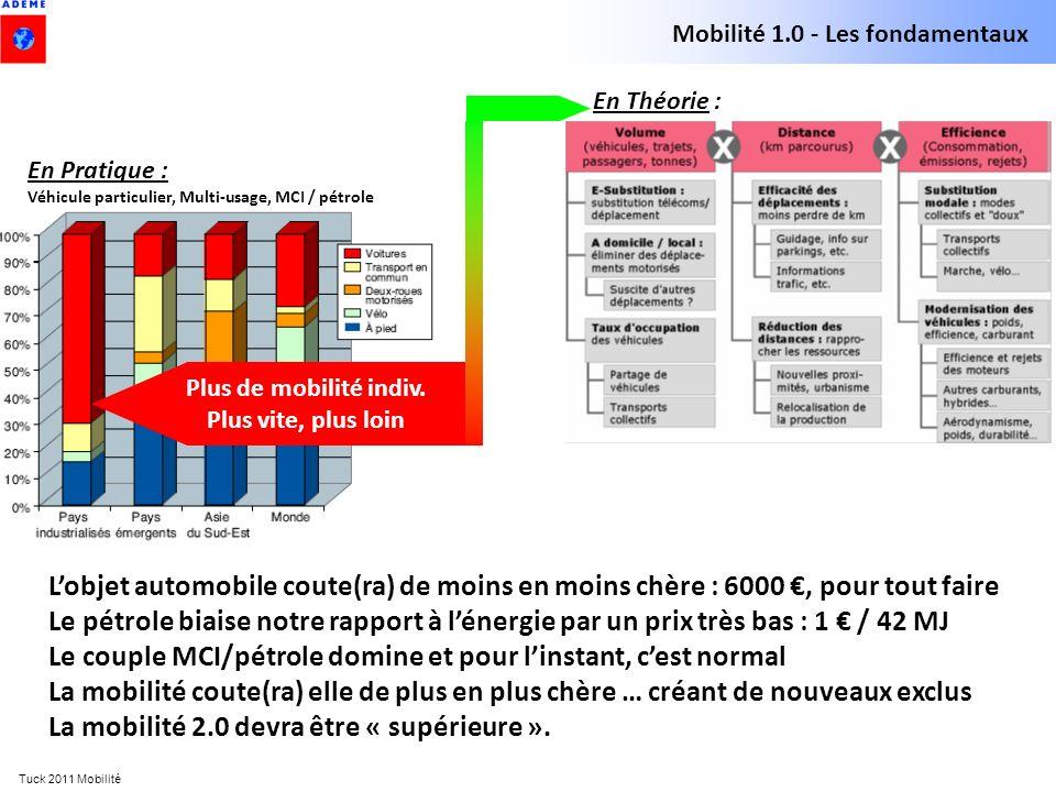 Tuck 2011 Mobilité En Théorie : Plus de mobilité indiv. Plus vite, plus loin En Pratique : Véhicule particulier, Multi-usage, MCI / pétrole Mobilité 1