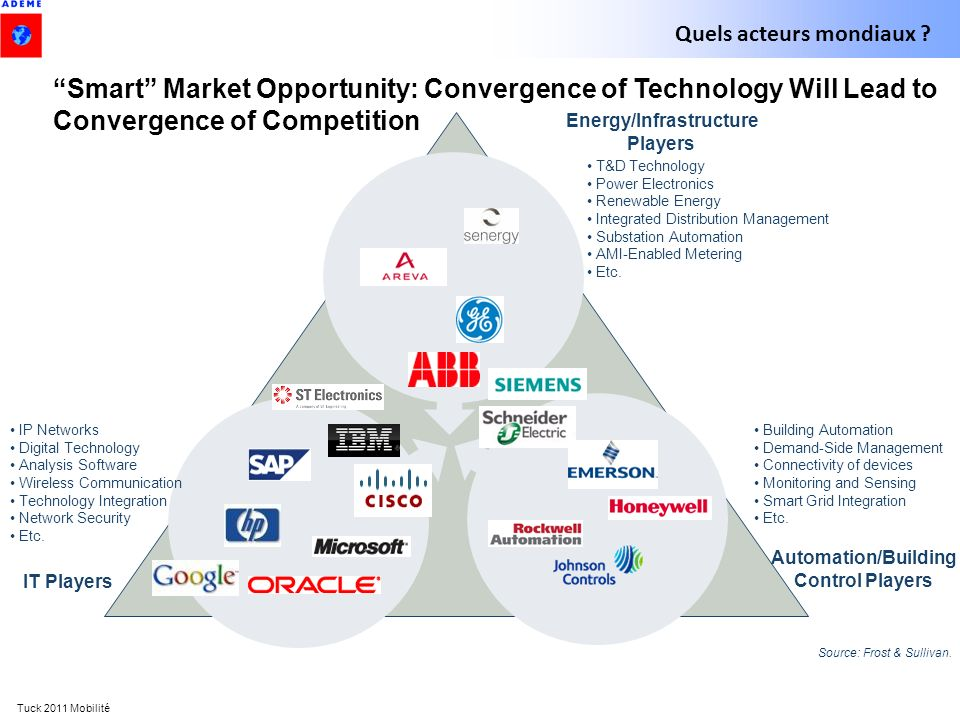 Tuck 2011 Mobilité Smart Market Opportunity: Convergence of Technology Will Lead to Convergence of Competition IT Players Automation/Building Control Players Energy/Infrastructure Players Source: Frost & Sullivan.