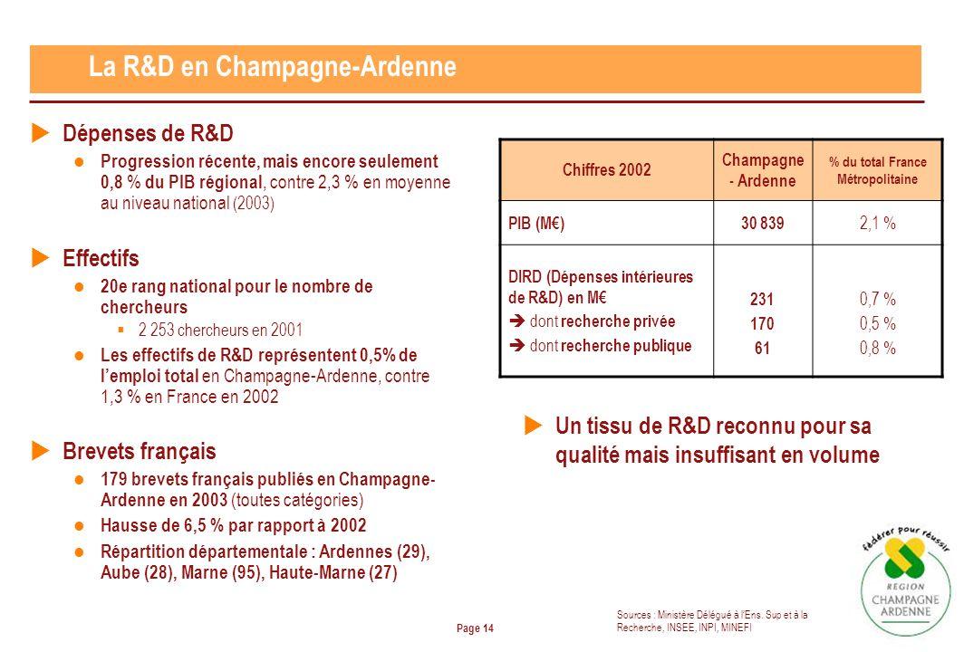 Page 14 La R&D en Champagne-Ardenne Chiffres 2002 Champagne - Ardenne % du total France Métropolitaine PIB (M)30 839 2,1 % DIRD (Dépenses intérieures de R&D) en M dont recherche privée dont recherche publique 231 170 61 0,7 % 0,5 % 0,8 % Dépenses de R&D Progression récente, mais encore seulement 0,8 % du PIB régional, contre 2,3 % en moyenne au niveau national (2003) Effectifs 20e rang national pour le nombre de chercheurs 2 253 chercheurs en 2001 Les effectifs de R&D représentent 0,5% de lemploi total en Champagne-Ardenne, contre 1,3 % en France en 2002 Brevets français 179 brevets français publiés en Champagne- Ardenne en 2003 (toutes catégories) Hausse de 6,5 % par rapport à 2002 Répartition départementale : Ardennes (29), Aube (28), Marne (95), Haute-Marne (27) Sources : Ministère Délégué à lEns.