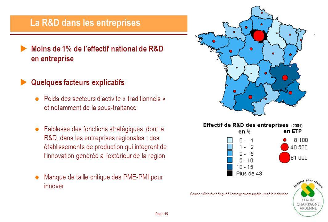 Page 15 La R&D dans les entreprises (2001) Source : Ministère délégué à lenseignement supérieur et à la recherche Moins de 1% de leffectif national de R&D en entreprise Quelques facteurs explicatifs Poids des secteurs dactivité « traditionnels » et notamment de la sous-traitance Faiblesse des fonctions stratégiques, dont la R&D, dans les entreprises régionales : des établissements de production qui intègrent de linnovation générée à lextérieur de la région Manque de taille critique des PME-PMI pour innover
