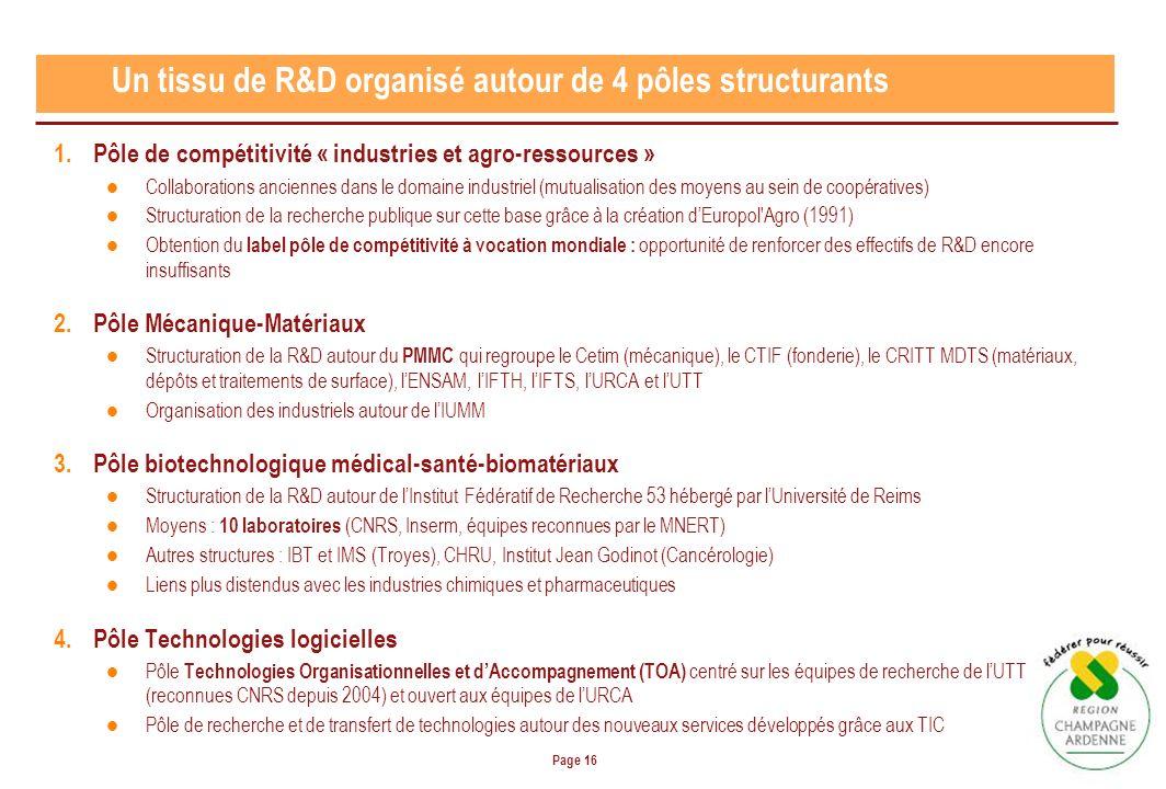 Page 16 1.Pôle de compétitivité « industries et agro-ressources » Collaborations anciennes dans le domaine industriel (mutualisation des moyens au sein de coopératives) Structuration de la recherche publique sur cette base grâce à la création dEuropol Agro (1991) Obtention du label pôle de compétitivité à vocation mondiale : opportunité de renforcer des effectifs de R&D encore insuffisants 2.Pôle Mécanique-Matériaux Structuration de la R&D autour du PMMC qui regroupe le Cetim (mécanique), le CTIF (fonderie), le CRITT MDTS (matériaux, dépôts et traitements de surface), lENSAM, lIFTH, lIFTS, lURCA et lUTT Organisation des industriels autour de lIUMM 3.Pôle biotechnologique médical-santé-biomatériaux Structuration de la R&D autour de lInstitut Fédératif de Recherche 53 hébergé par lUniversité de Reims Moyens : 10 laboratoires (CNRS, Inserm, équipes reconnues par le MNERT) Autres structures : IBT et IMS (Troyes), CHRU, Institut Jean Godinot (Cancérologie) Liens plus distendus avec les industries chimiques et pharmaceutiques 4.Pôle Technologies logicielles Pôle Technologies Organisationnelles et dAccompagnement (TOA) centré sur les équipes de recherche de lUTT (reconnues CNRS depuis 2004) et ouvert aux équipes de lURCA Pôle de recherche et de transfert de technologies autour des nouveaux services développés grâce aux TIC Un tissu de R&D organisé autour de 4 pôles structurants