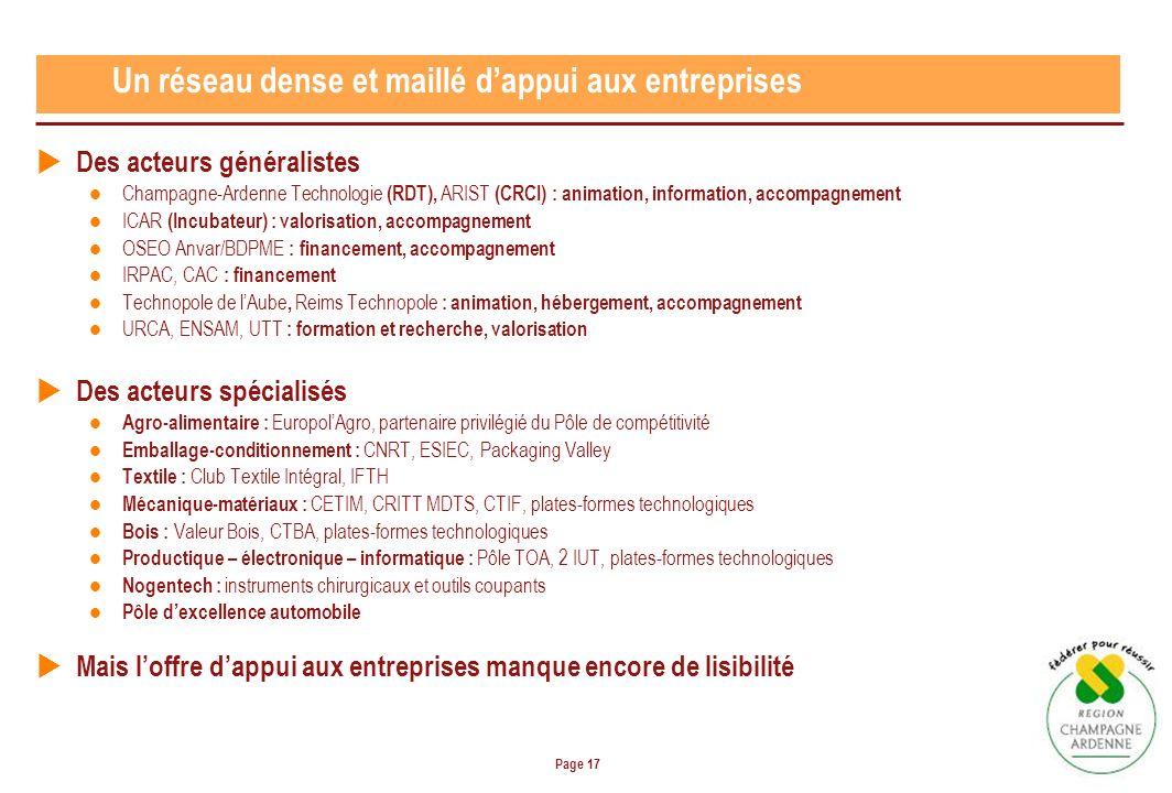 Page 17 Un réseau dense et maillé dappui aux entreprises Des acteurs généralistes Champagne-Ardenne Technologie (RDT), ARIST (CRCI) : animation, information, accompagnement ICAR (Incubateur) : valorisation, accompagnement OSEO Anvar/BDPME : financement, accompagnement IRPAC, CAC : financement Technopole de lAube, Reims Technopole : animation, hébergement, accompagnement URCA, ENSAM, UTT : formation et recherche, valorisation Des acteurs spécialisés Agro-alimentaire : EuropolAgro, partenaire privilégié du Pôle de compétitivité Emballage-conditionnement : CNRT, ESIEC, Packaging Valley Textile : Club Textile Intégral, IFTH Mécanique-matériaux : CETIM, CRITT MDTS, CTIF, plates-formes technologiques Bois : Valeur Bois, CTBA, plates-formes technologiques Productique – électronique – informatique : Pôle TOA, 2 IUT, plates-formes technologiques Nogentech : instruments chirurgicaux et outils coupants Pôle dexcellence automobile Mais loffre dappui aux entreprises manque encore de lisibilité