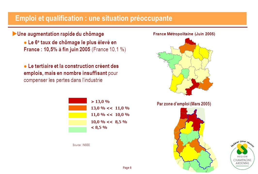 Page 8 Emploi et qualification : une situation préoccupante Une augmentation rapide du chômage Le 6 e taux de chômage le plus élevé en France : 10,5% à fin juin 2005 (France 10,1 %) Le tertiaire et la construction créent des emplois, mais en nombre insuffisant pour compenser les pertes dans lindustrie > 13,0 % 13,0 % << 11,0 % 11,0 % << 10,0 % 10,0 % << 8,5 % < 8,5 % Source : INSEE France Métropolitaine (Juin 2005) Par zone demploi (Mars 2005)