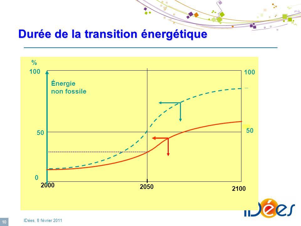 IDées, 8 février 2011 10 2100 2050 2000 Énergie non fossile % 100 50 0 100 50 Durée de la transition énergétique