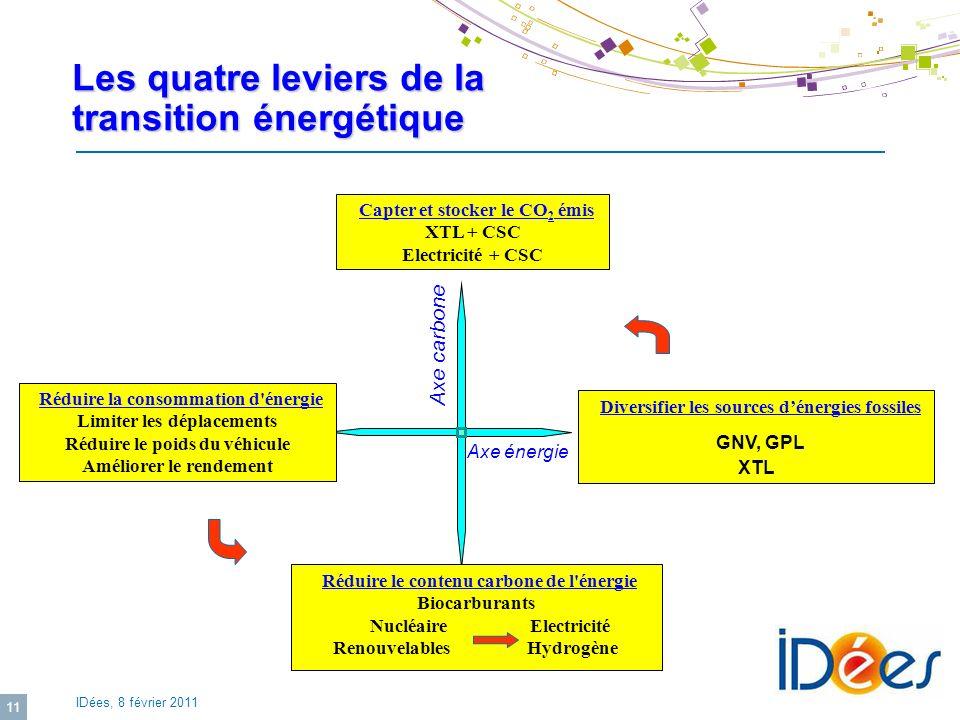 IDées, 8 février 2011 11 Les quatre leviers de la transition énergétique Réduire le contenu carbone de l'énergie Biocarburants Nucléaire Electricité R