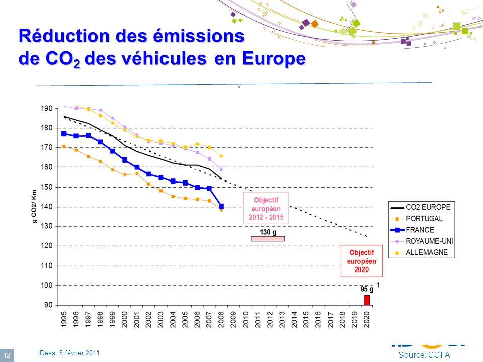IDées, 8 février 2011 12 Réduction des émissions de CO 2 des véhicules en Europe Source: CCFA hybride