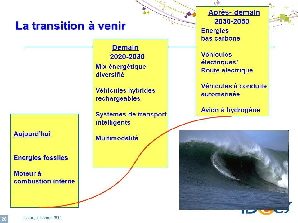 IDées, 8 février 2011 20 La transition à venir Aujourdhui Energies fossiles Moteur à combustion interne 2020-2030 Demain Mix énergétique diversifié Vé
