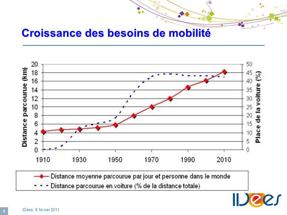 IDées, 8 février 2011 4 Croissance des besoins de mobilité