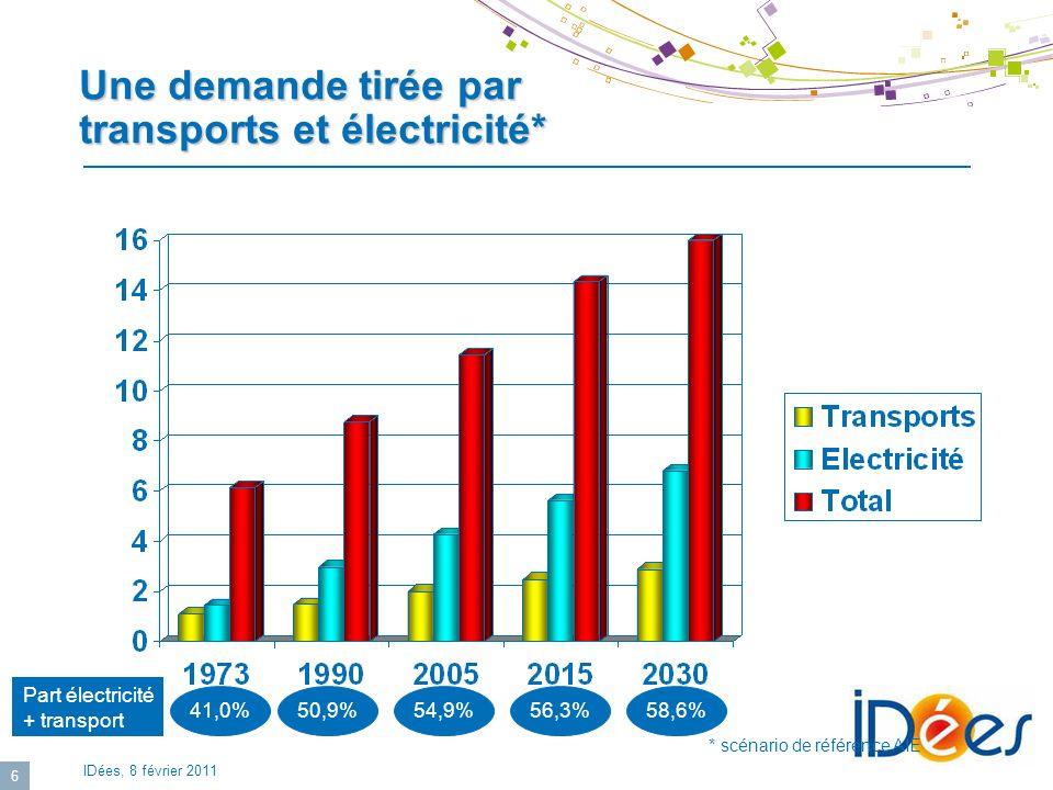 IDées, 8 février 2011 6 Une demande tirée par transports et électricité* 50,9%54,9%56,3%58,6% * scénario de référence AIE 41,0% Part électricité + tra