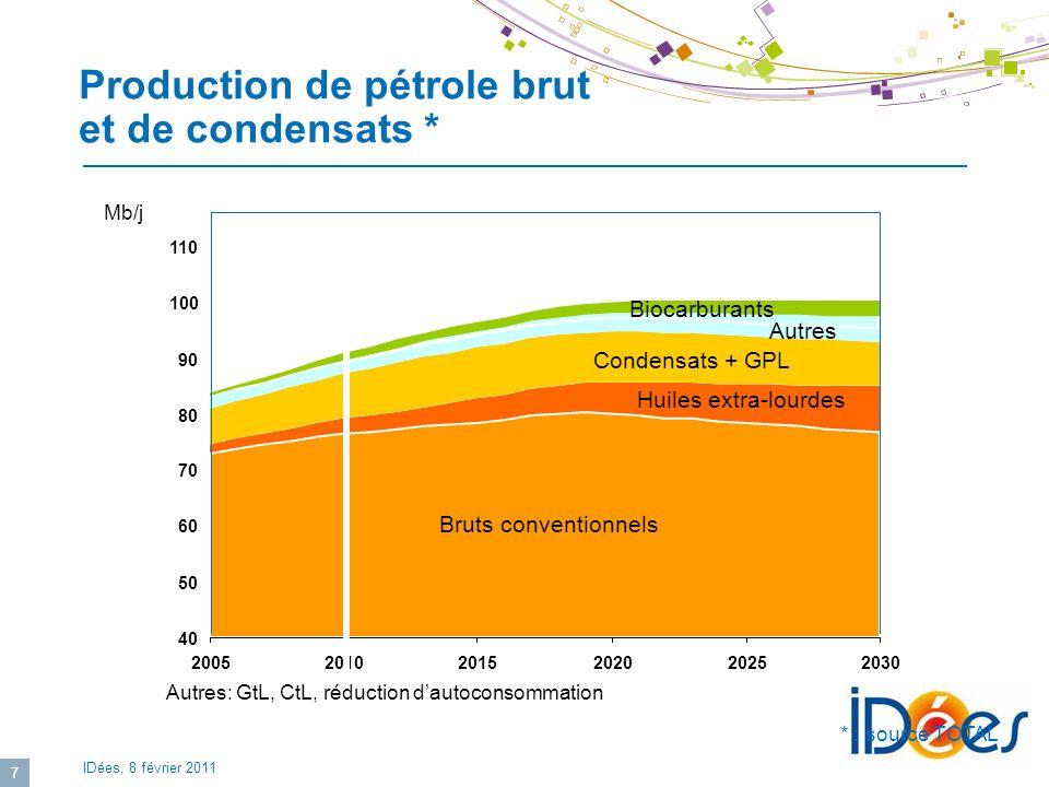 IDées, 8 février 2011 7 Production de pétrole brut et de condensats * * : source TOTAL Mb/j Bruts conventionnels Autres Biocarburants Condensats and L