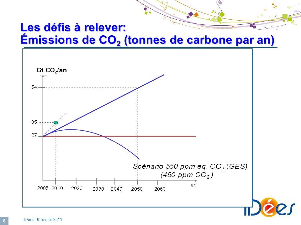 IDées, 8 février 2011 8 Les défis à relever: Émissions de CO 2 (tonnes de carbone par an) 2005