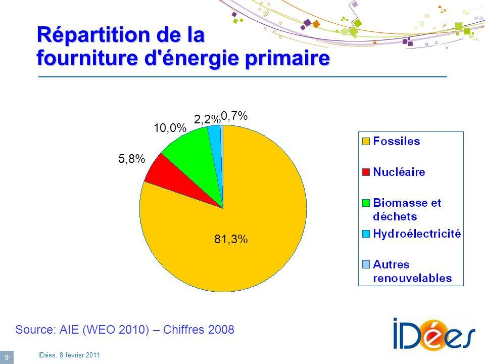 IDées, 8 février 2011 9 Répartition de la fourniture d'énergie primaire 10,0% 2,2% 0,7% 5,8% 81,3% Source: AIE (WEO 2010) – Chiffres 2008