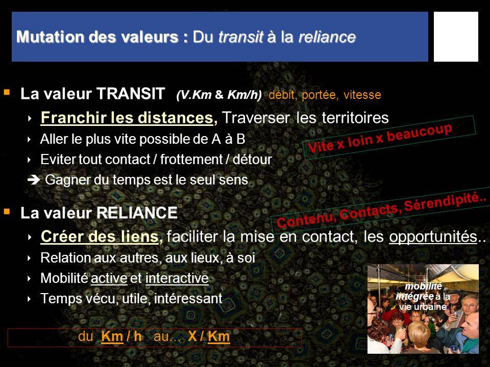 23 Mutation des valeurs : Du transit à la reliance La valeur TRANSIT (V.Km & Km/h) débit, portée, vitesse Franchir les distances, Traverser les territ