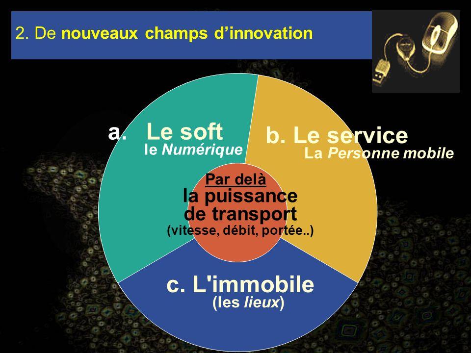 a.Le soft le Numérique c. L'immobile (les lieux) 2. De nouveaux champs dinnovation b. Le service La Personne mobile Par delà la puissance de transport