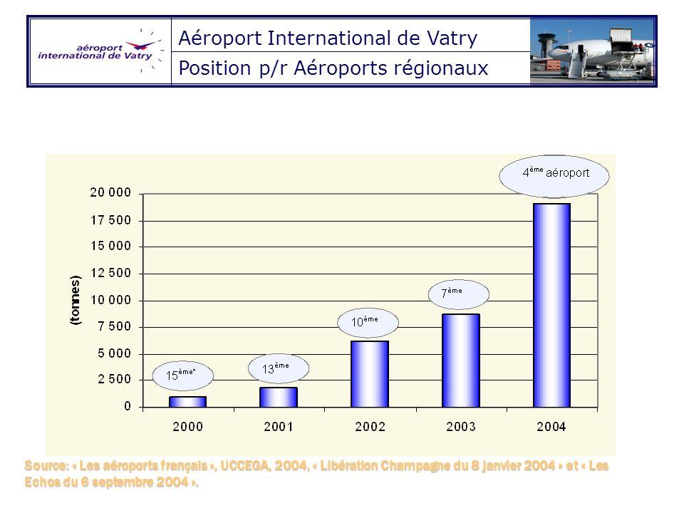 Source: « Les aéroports français », UCCEGA, 2004, « Libération Champagne du 8 janvier 2004 » et « Les Echos du 6 septembre 2004 ».