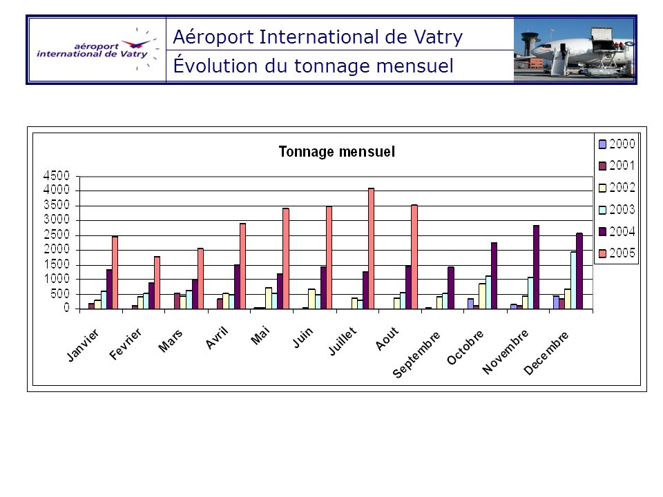 Aéroport International de Vatry Évolution du tonnage mensuel
