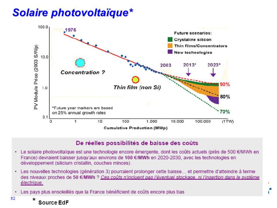 14 Systèmes photovoltaïques Silicium monocristallin Silicium polycristallin Couches minces (silicium amorphe) Couches minces (CdTe, CIS)