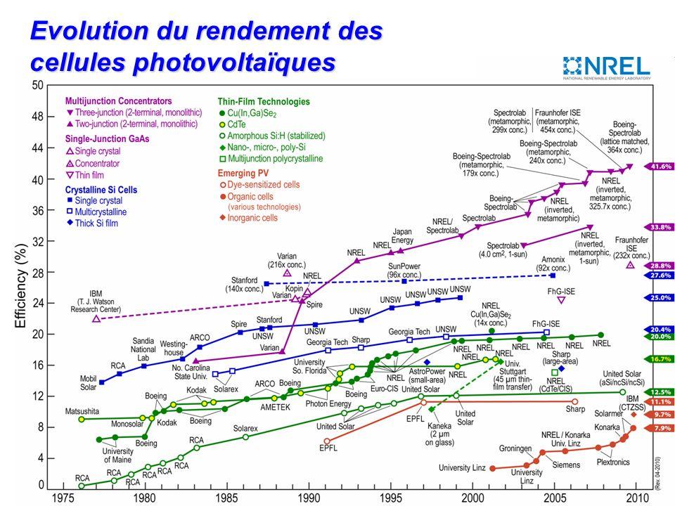 15 Solaire photovoltaïque* * Source EdF