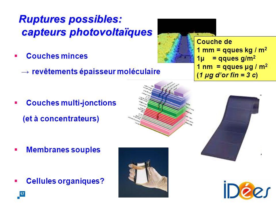 16 Evolution du rendement des cellules photovoltaïques