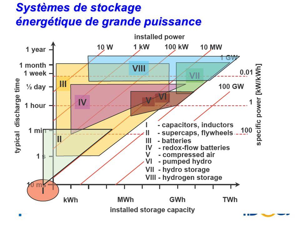 18 Transmission et stockage dénergie Systèmes décentralisés: réseaux Intelligents – La révolution des NTIC Le stockage dénergie: une nécessité absolue