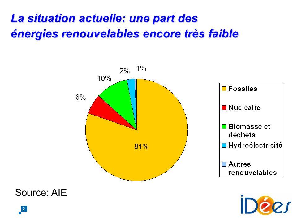 1 Transition fossiles renouvelables - Les ruptures possibles La situation actuelle Les ruptures possibles: - Biomasse - Eolien - Solaire Transmission