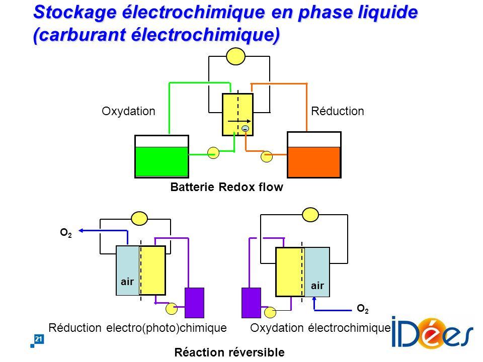 20 Ruptures possibles: stockage dénergie Sites artificiels de stockage gravitaire hydraulique Stockage hydropneumatique à compression- détente isother
