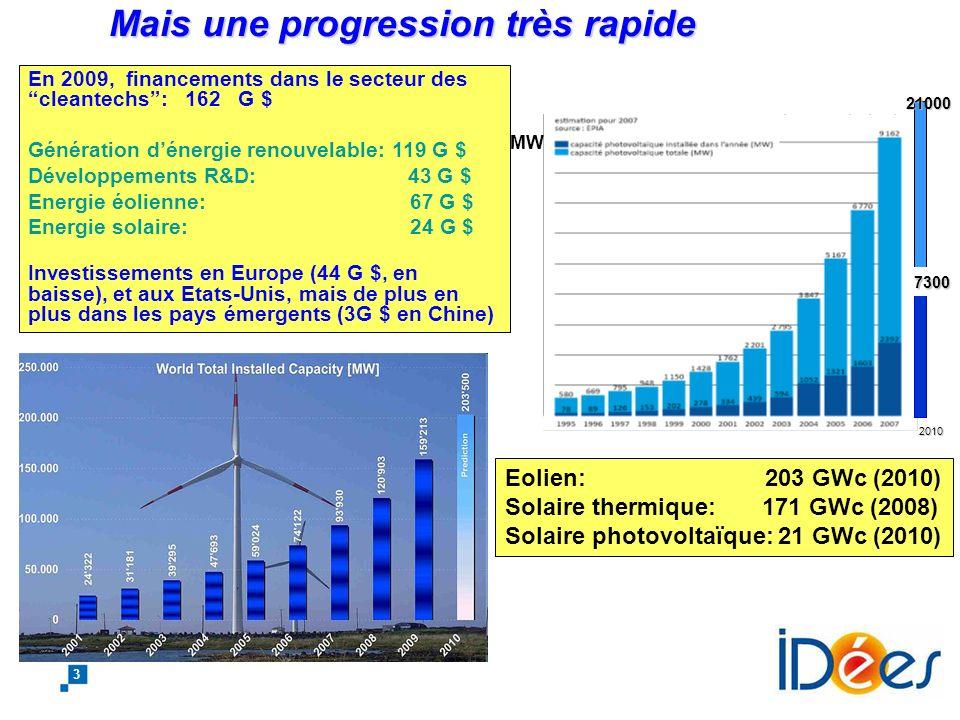 2 La situation actuelle: une part des énergies renouvelablesencore très faible La situation actuelle: une part des énergies renouvelables encore très