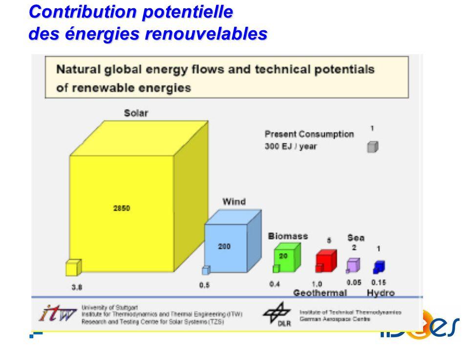 3 Eolien: 203 GWc (2010) Solaire thermique: 171 GWc (2008) Solaire photovoltaïque: 21 GWc (2010) Mais une progression très rapide Mais une progression