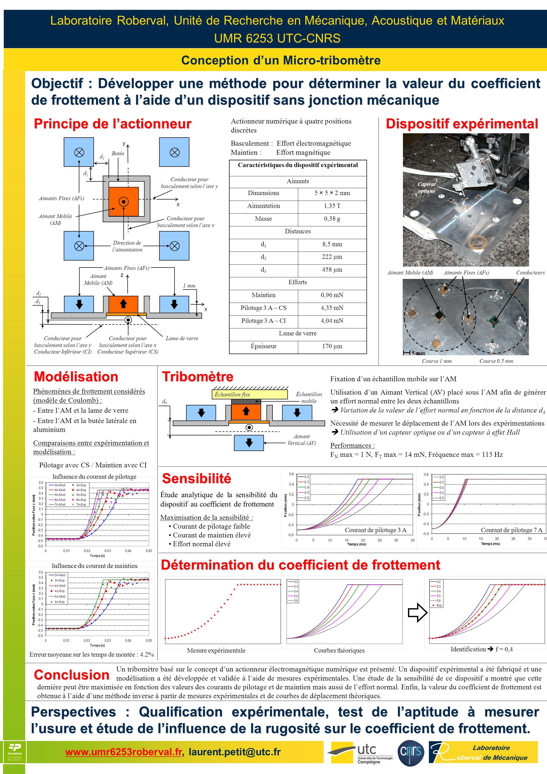 www.umr6253roberval.fr, laurent.petit@utc.frwww.umr6253roberval.fr Conception dun Micro-tribomètre Laboratoire Roberval, Unité de Recherche en Mécaniq